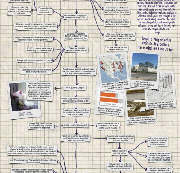 how google works, google seo, how google searches