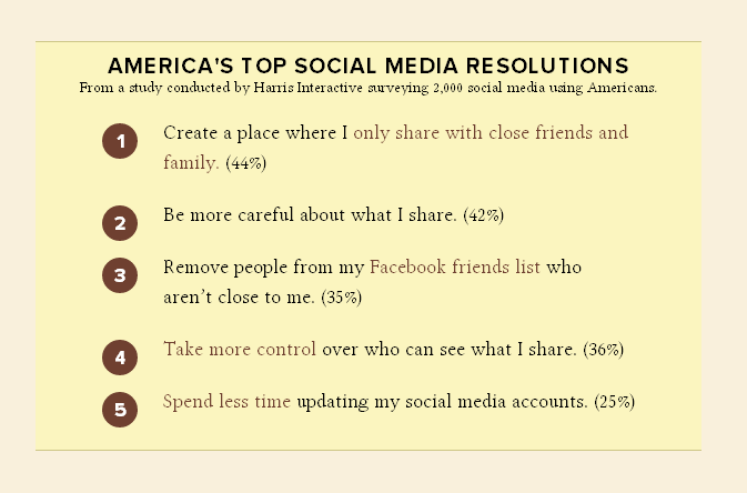 2012 Social Media Resolutions